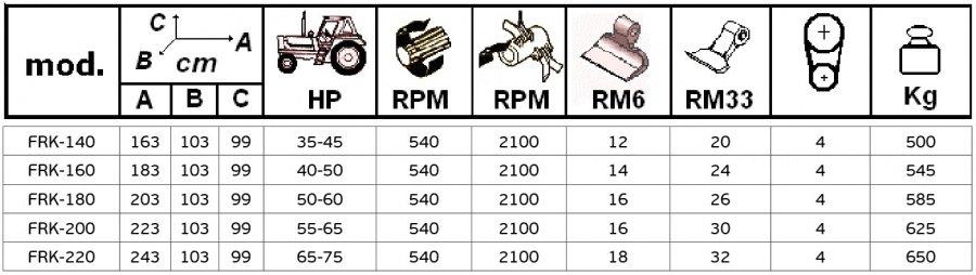 Τεχνικές προδιαγραφές Model FRK