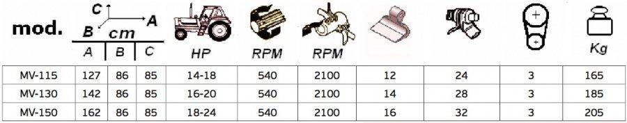 Τεχνικές προδιαγραφές Model MV