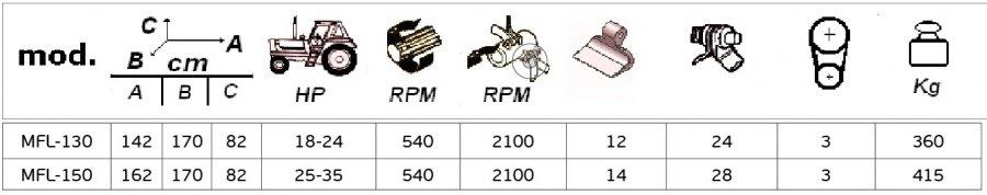 Τεχνικές προδιαγραφές Model MFL